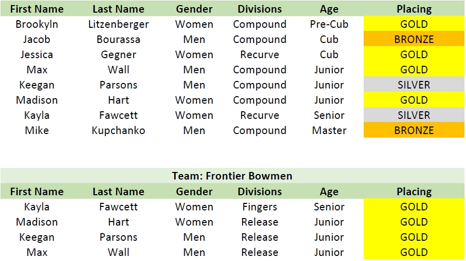 Frontier Bowmen 2015 Indoor Mailmatch Results